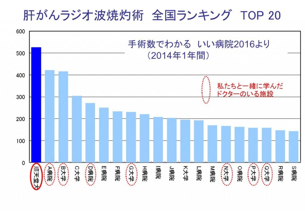 2016肝がんラジオ波焼灼術 全国ランキング TOP 20(いい病院編)